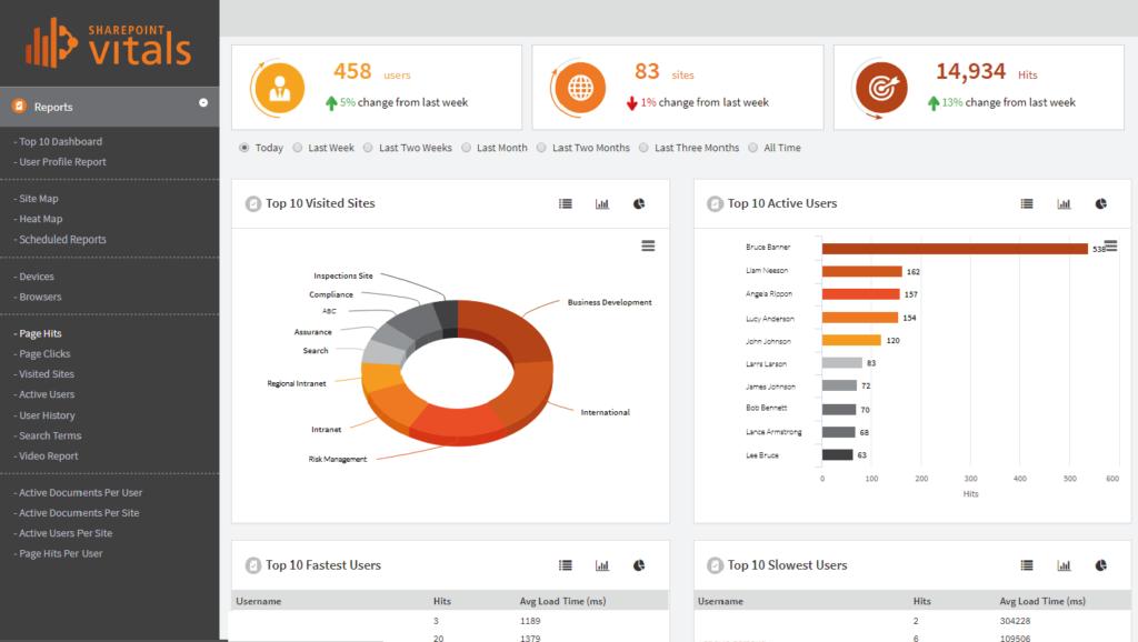 SharePointVitals_SharePoint Analytics_Top 10